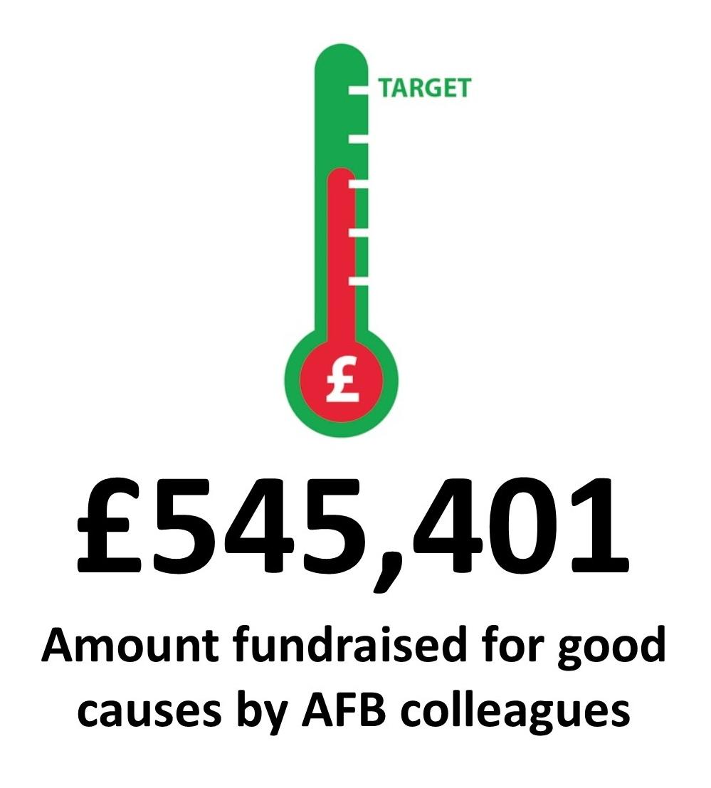 Amount fundraised
