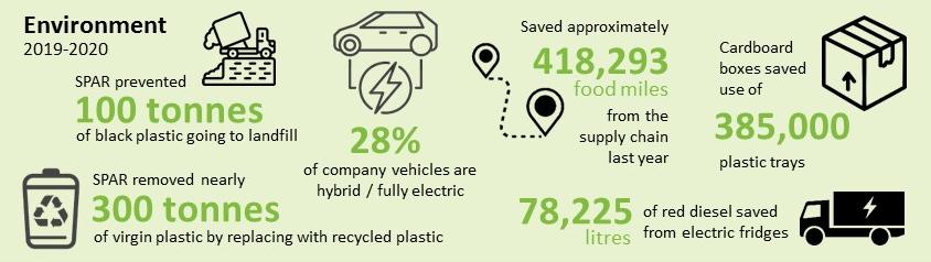 Environmental achievements