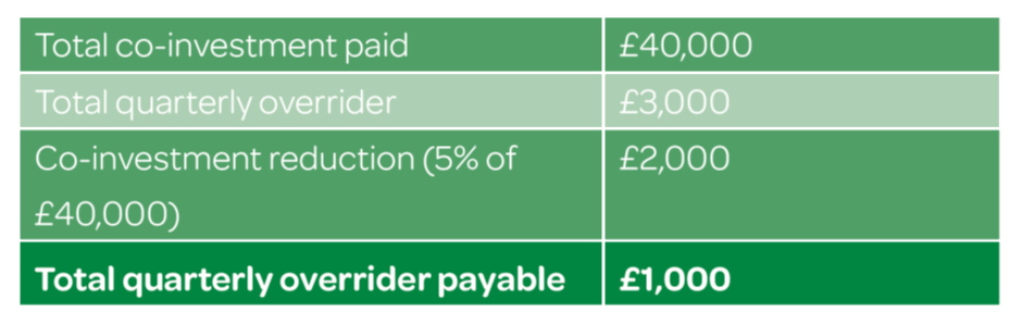 Overrider scheme with co-investment