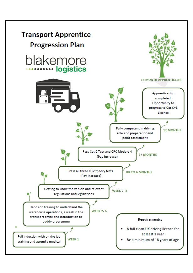 Transport Apprentice Progression Plan