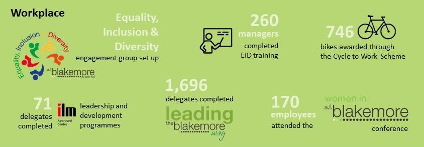Workplace achievements