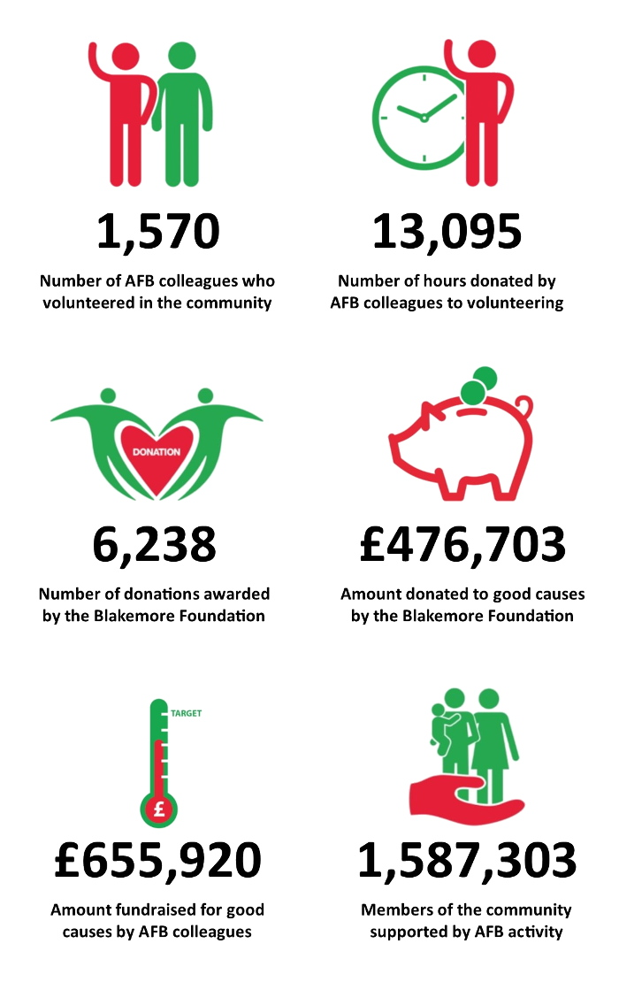 A.F._Blakemore_Community_Contribution_2017-18
