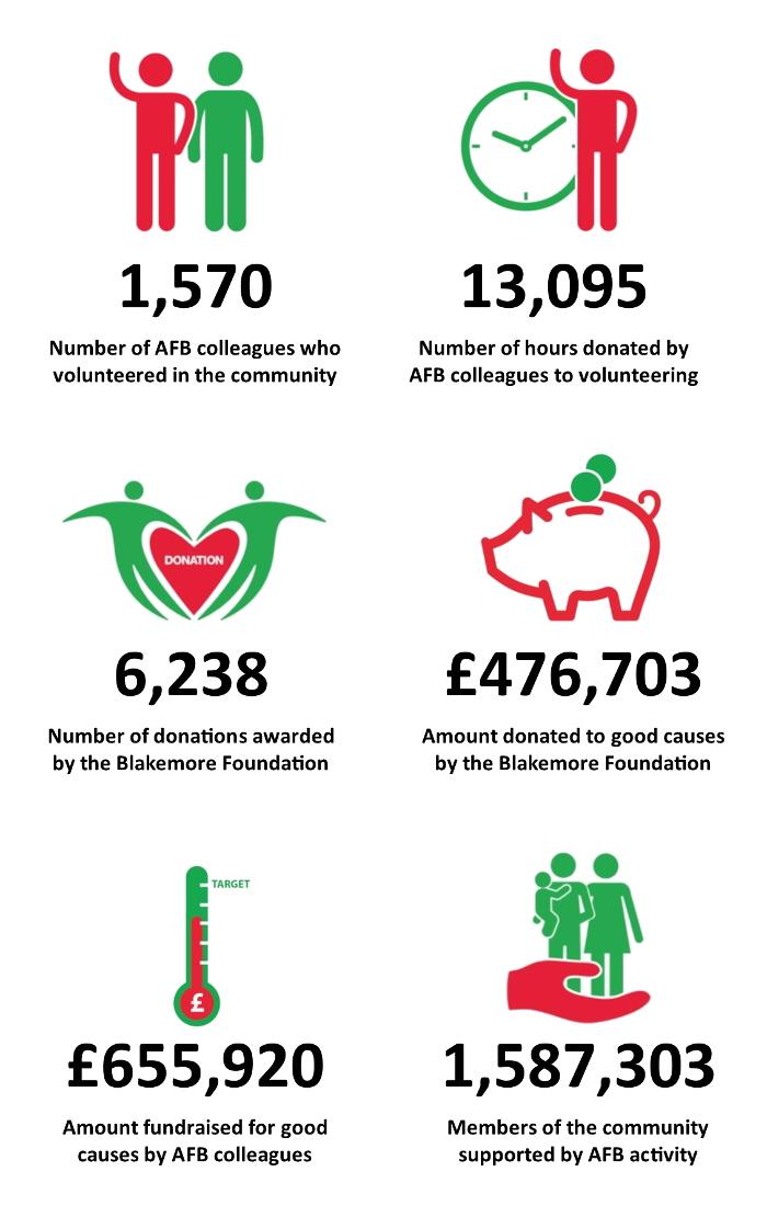 A.F._Blakemore_Community_Contribution_2017-18