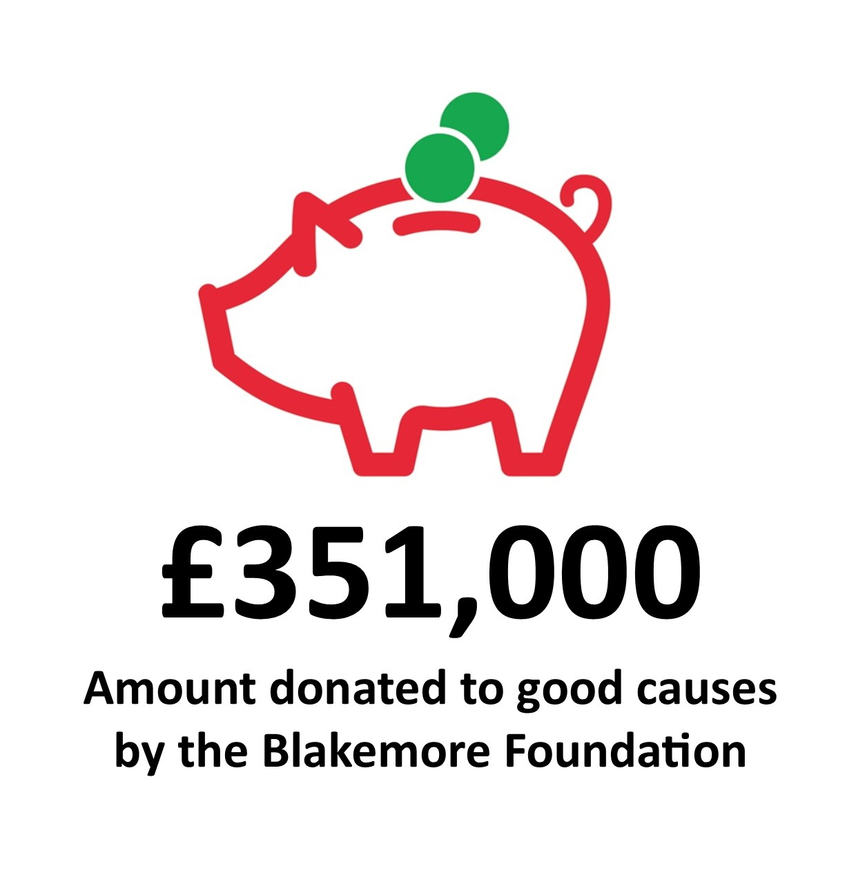 Amount_donated_to_good_causes_by_the_Blakemore_Foundation