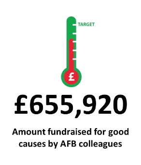 Amount_fundraised_for_good_causes_by_AFB_colleagues