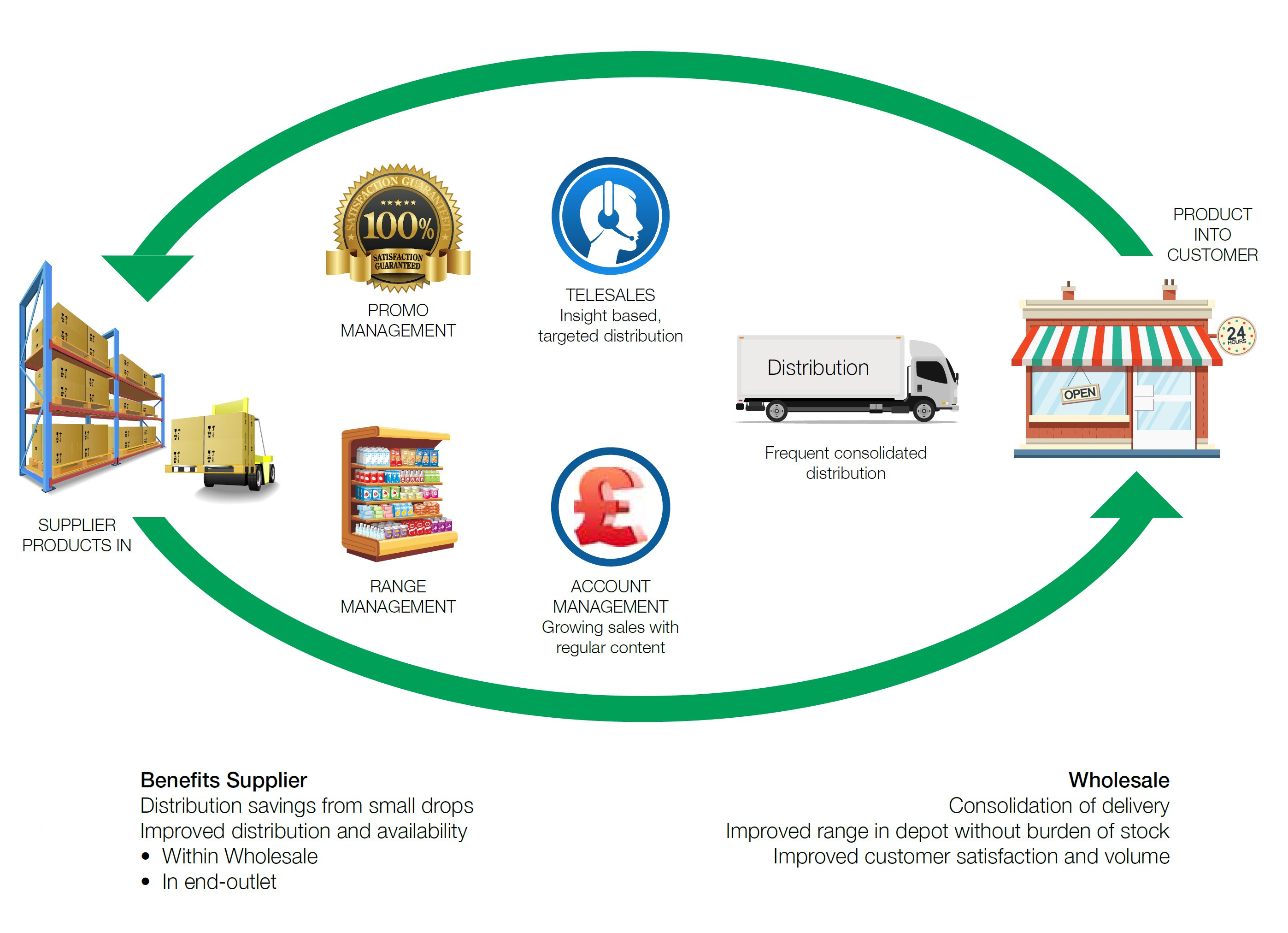 How_Blakemore_Wholesale_Distribution_Works