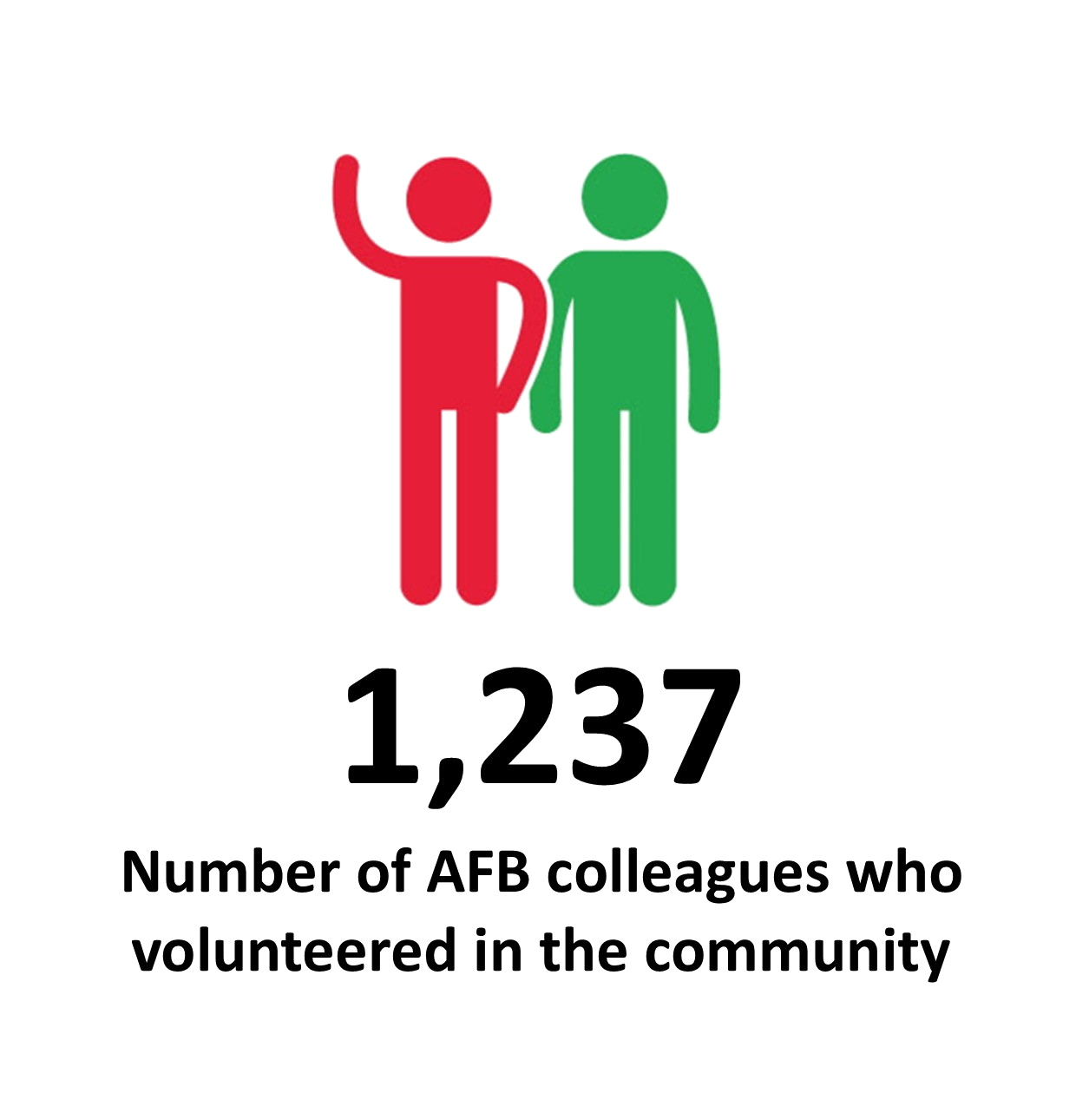 Number_of_AFB_colleagues_who_volunteered_in_the_community