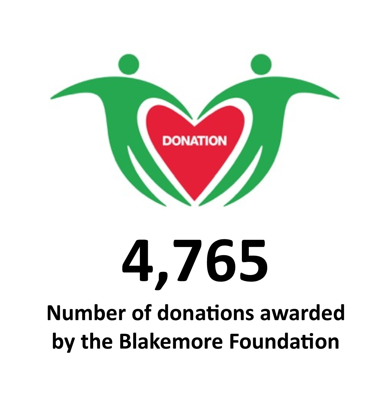 Number_of_donations_awarded_by_the_Blakemore_Foundation