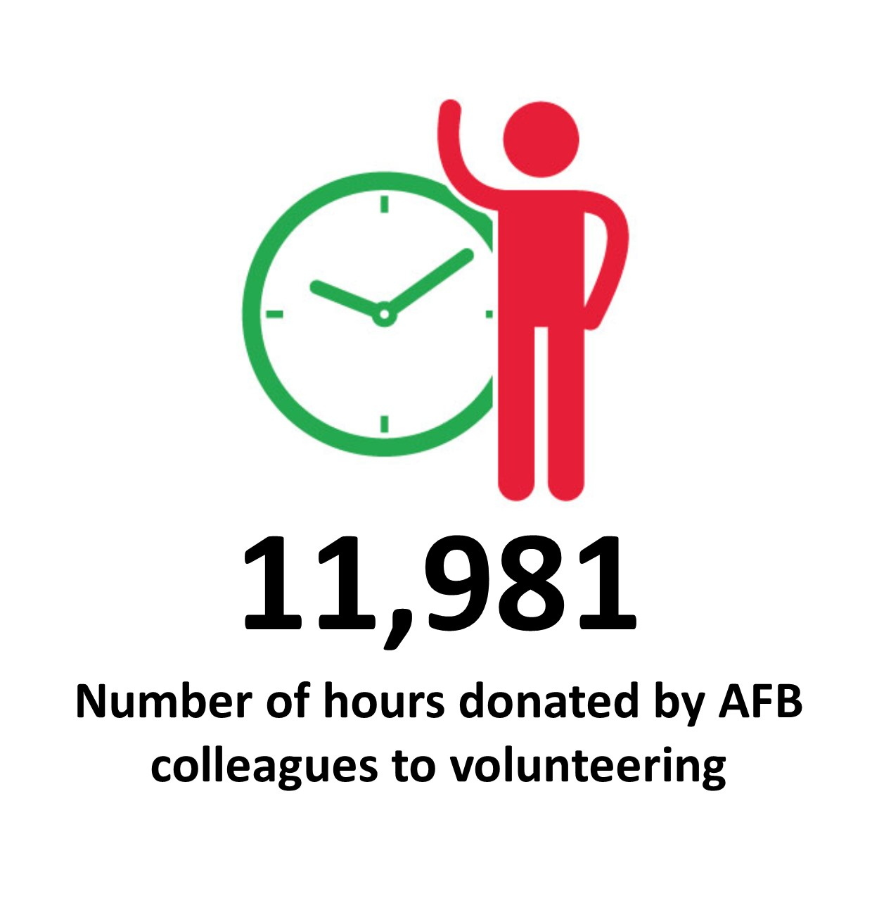 Number_of_hours_donated_by_AFB_colleagues_to_volunteering