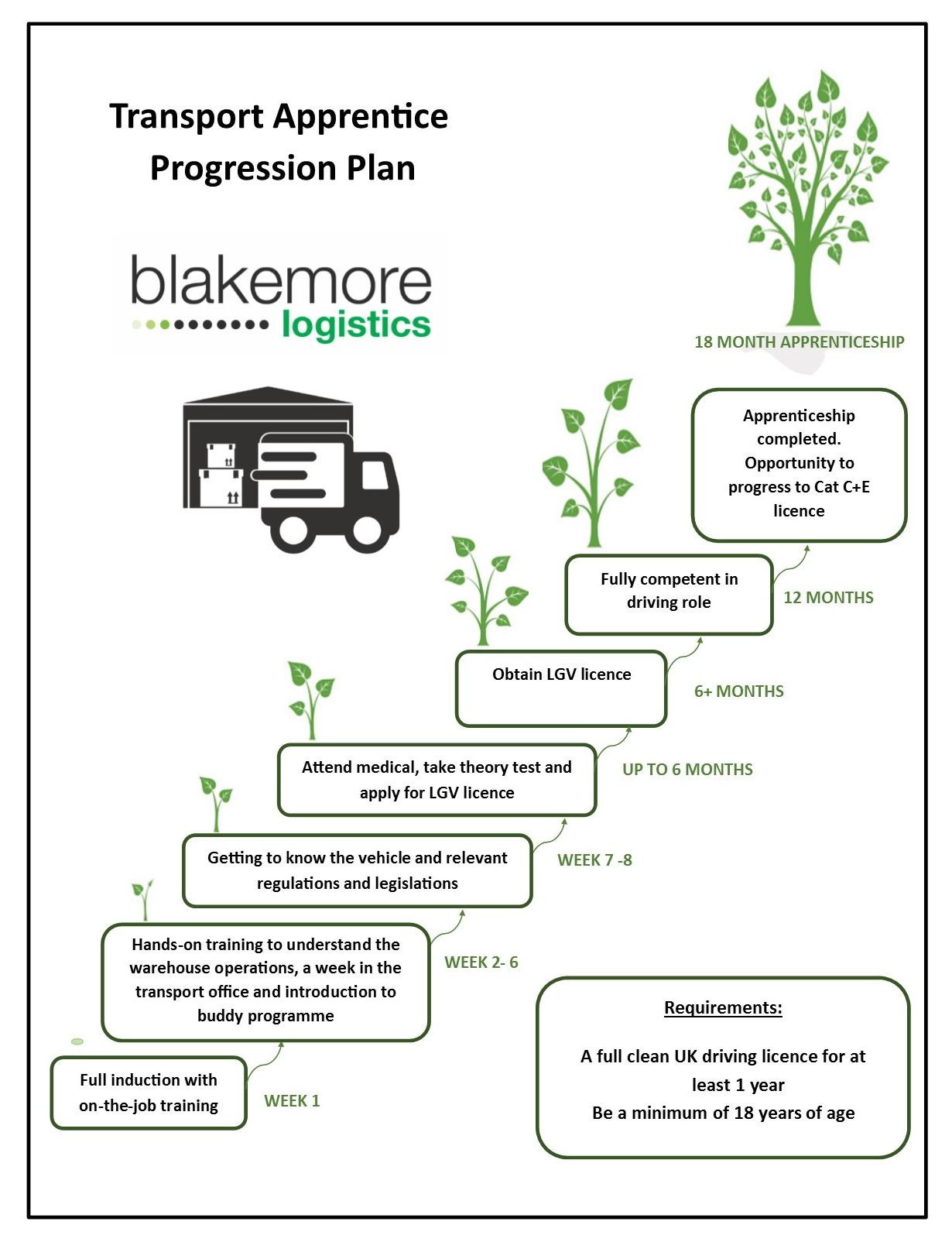 Transport_Apprentice_Progression_Plan
