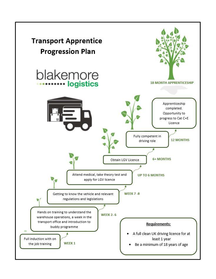 Transport_Progression_Plan