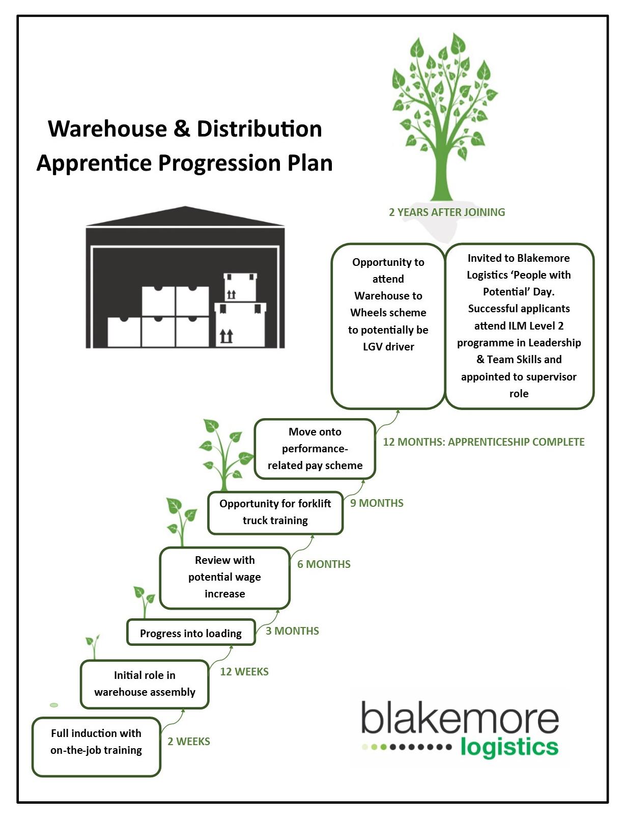 Warehouse_Distribution_Apprentice_Progression_Plan